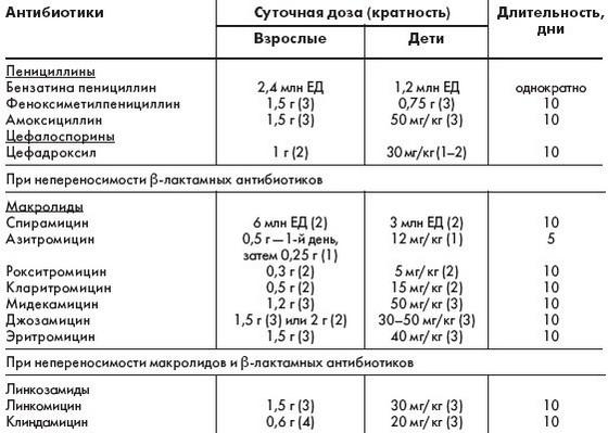 Таблица применяемых антибиотиков